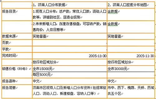 005年济南市人口分布报告 2005年济南市人口分布密度地图