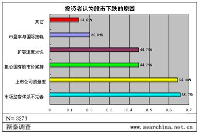 中国股市现状堪忧 前景乐观