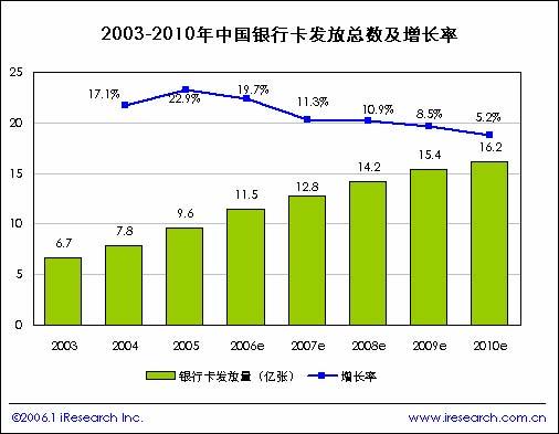 2005年中国网上银行研究报告--简版