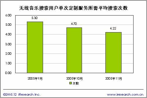 2005年中国无线搜索简版报告