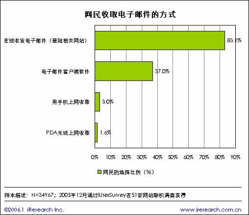 2005年中国电子邮箱简版报告