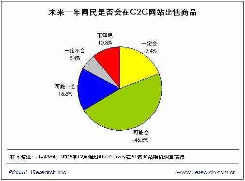 2005年中国c2c电子商务简版报告
