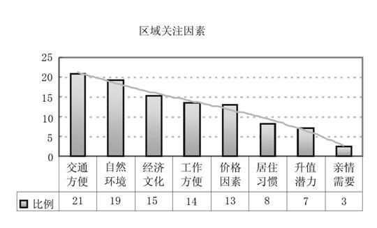 2005年济南市房地产市场需求分析