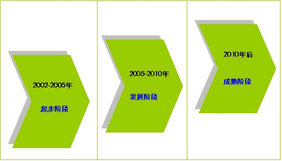 2005年中国数字杂志简版报告(上)