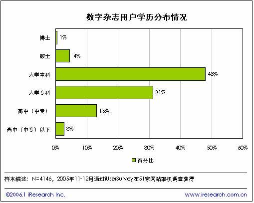 2005年中国数字杂志简版报告(下)
