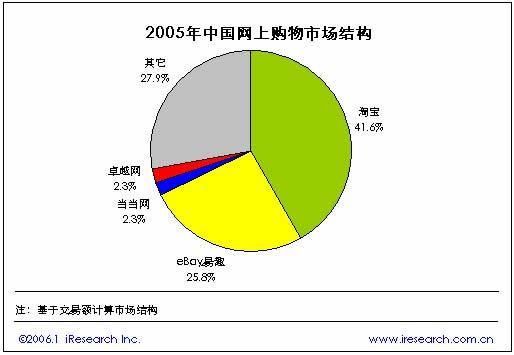 2005年中国网上购物简版报告