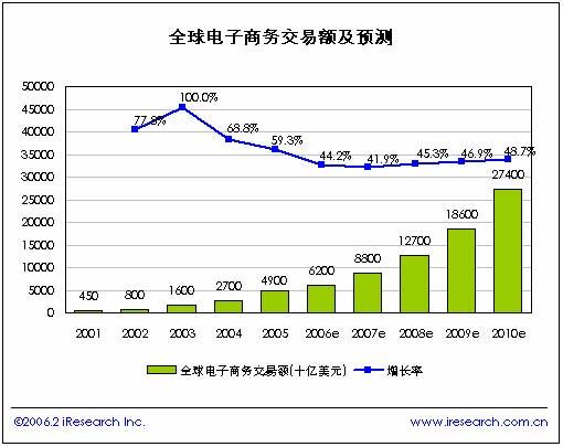 2005年中国b2b电子商务简版报告(上)