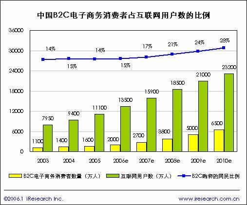 2005年中国b2c电子商务简版报告