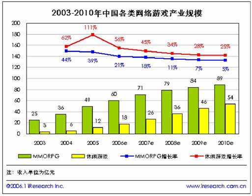 2005年中国休闲游戏简版报告