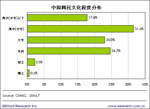 2006年7月cnnic中国互联网统计报告(七)