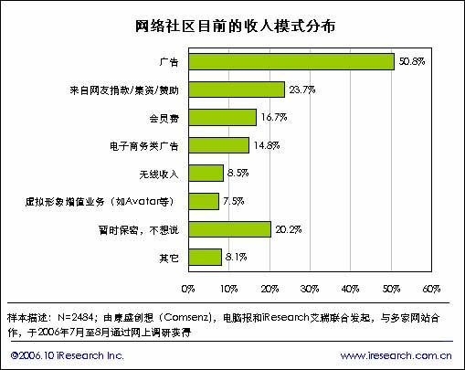 收入证明范本_揭秘朝鲜人民真实收入_站长收入调查
